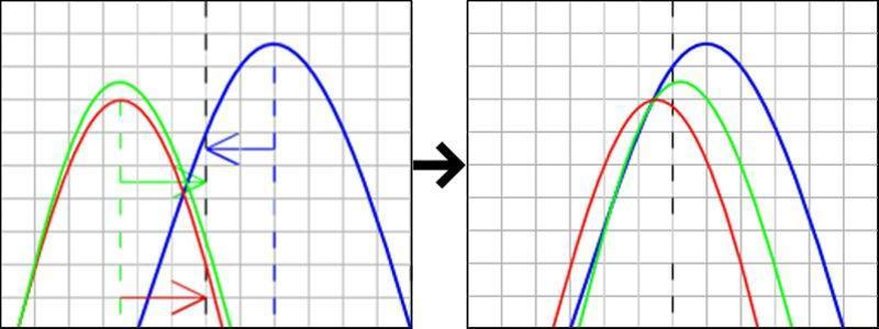 Сдвиг гистограммы яркости в центр
