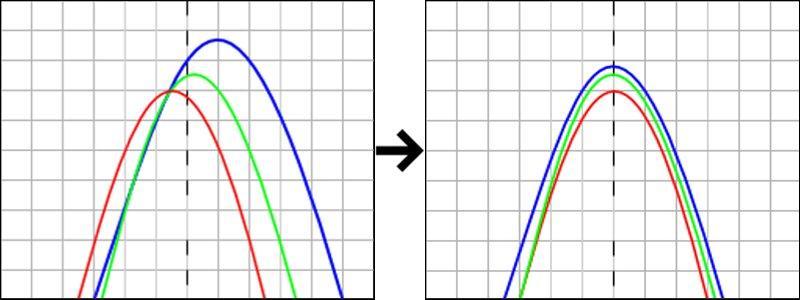 Совмещение пиков соответствующих компонентов в центре гистограммы