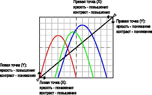 Перемещение точек прямой преобразования